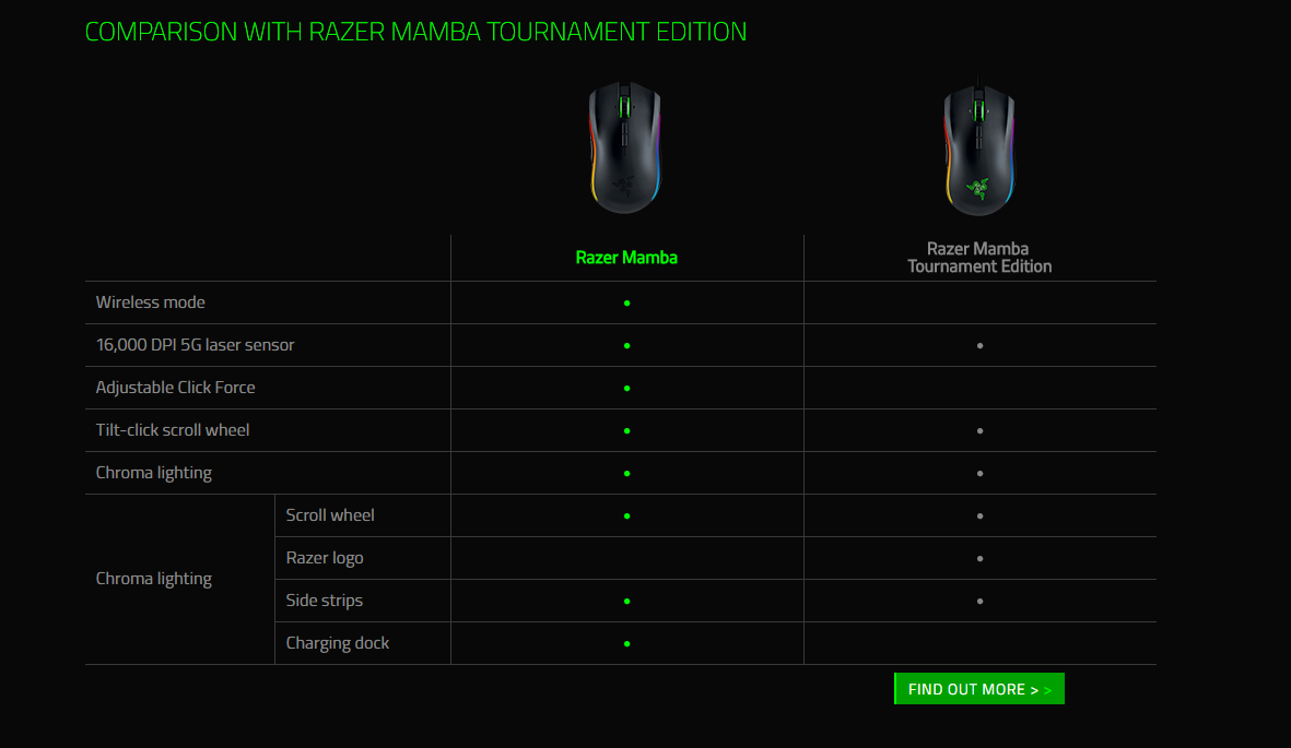 what is the difference between razer mamba and mamba. Black Bedroom Furniture Sets. Home Design Ideas